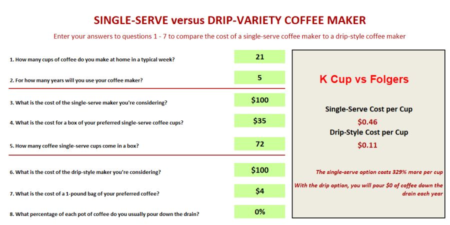 Coffee Cost Comparisons | K-Cup vs. Store Coffee vs. Home Roasted